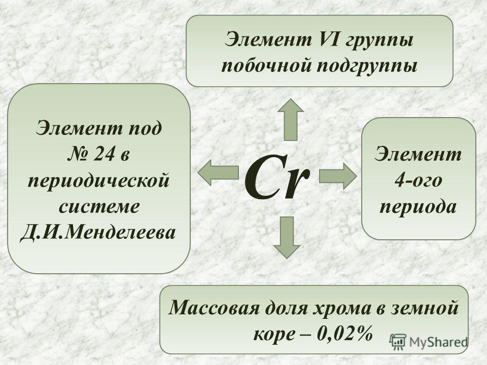Cr Элемент под 24 в периодической системе Д.И.Менделеева Элемент VI группы побочной подгруппы Элемент 4-ого периода Массовая доля хрома в земной коре – 0,02%