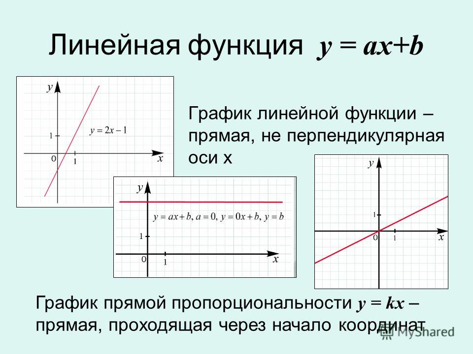 Линейная функция у = ax+b График линейной функции – прямая, не перпендикулярная оси х График прямой пропорциональности у = kx – прямая, проходящая через начало координат