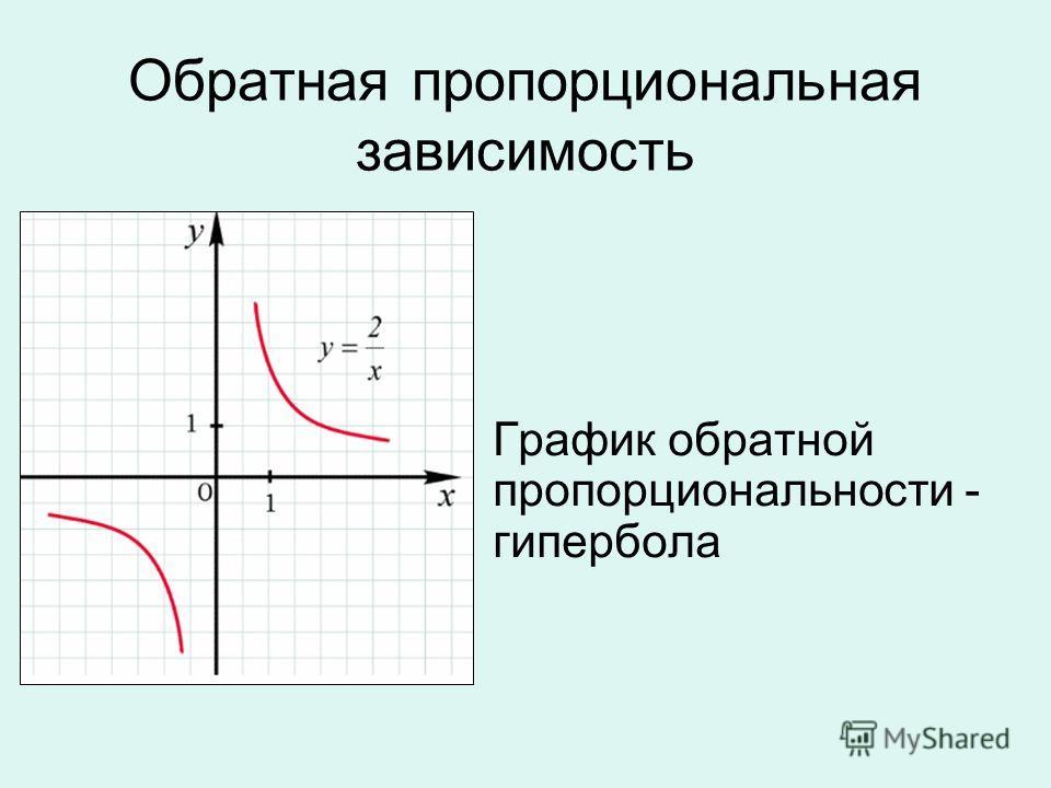 Обратная пропорциональная зависимость График обратной пропорциональности - гипербола