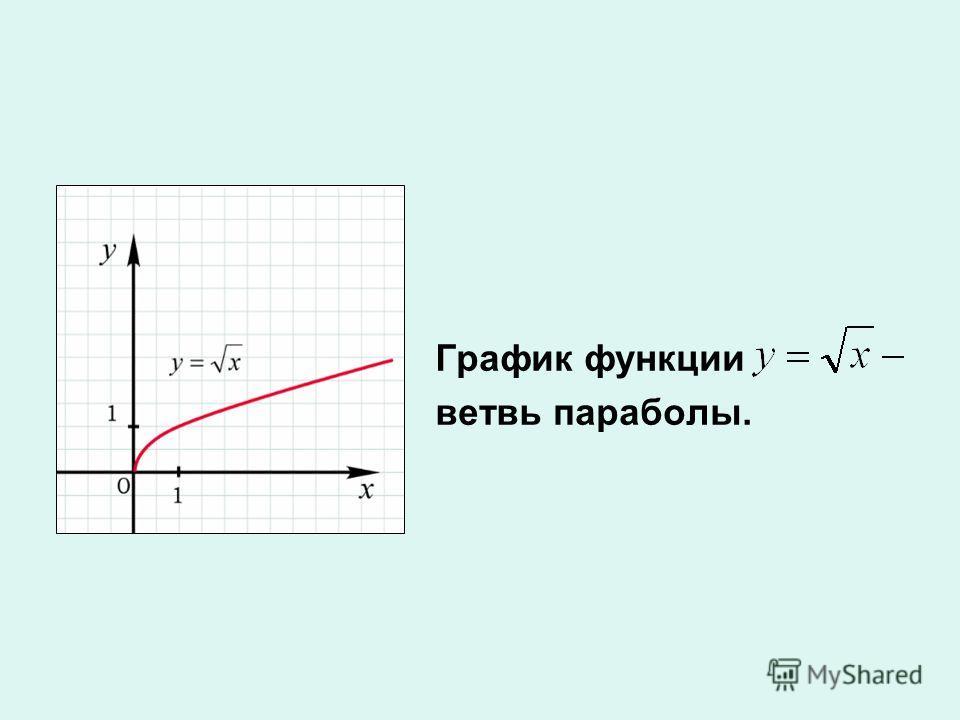 График функции ветвь параболы.