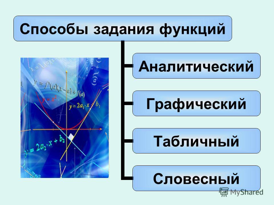 Способы задания функций Аналитический Графический Табличный Словесный