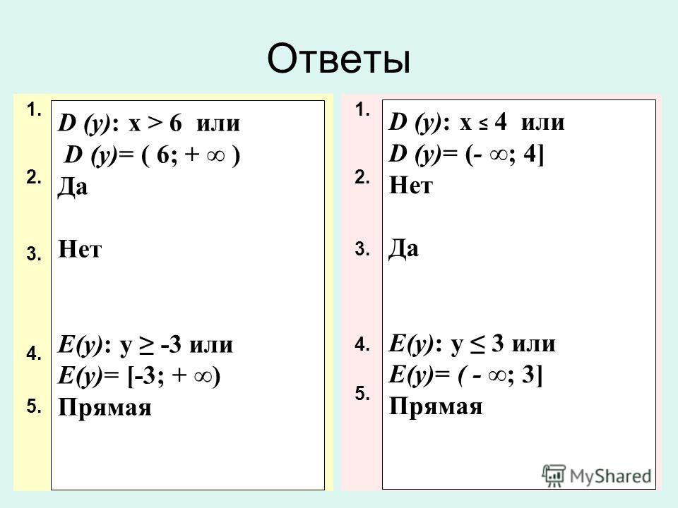 1. Найдите область определения функции 2. Лежит ли точка А (3;7) на графике функции у = -х 2 + 4 х + 4 ? 3. Проходит ли прямая, заданная уравнением у = 5 х + 2, через четвертую координатную четверть? 4. Найдите область значения функции у = (х -2) 2 -