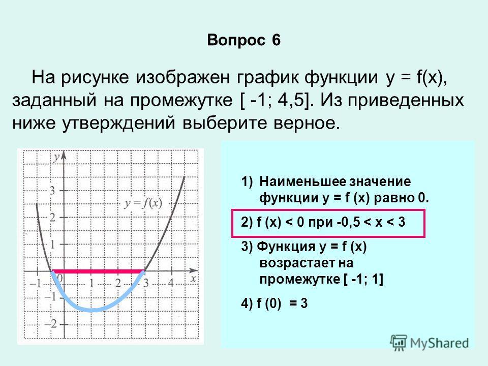 Вопрос 6 На рисунке изображен график функции у = f(х), заданный на промежутке [ -1; 4,5]. Из приведенных ниже утверждений выберите верное. 1)Наименьшее значение функции у = f (х) равно 0. 2) f (х) < 0 при -0,5 < x < 3 3) Функция у = f (х) возрастает