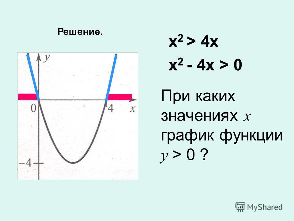 При каких значениях х график функции у > 0 ? х 2 > 4 х х 2 - 4 х > 0 Решение.