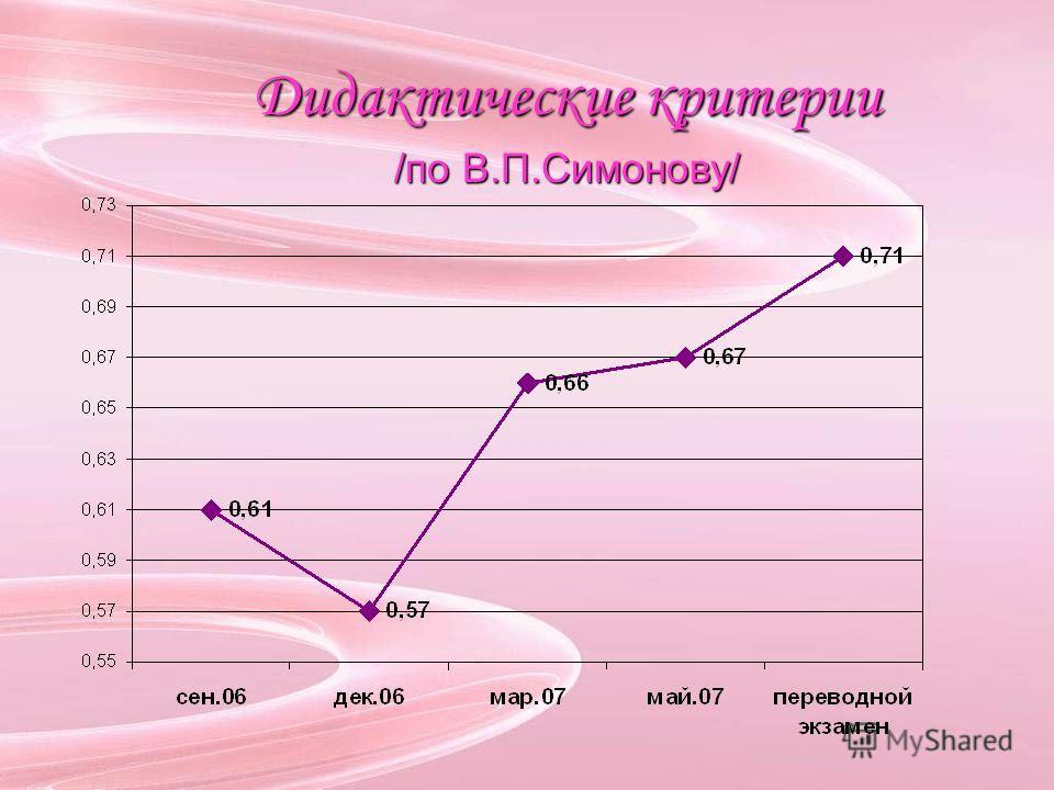 Дидактические критерии /по В.П.Симонову/