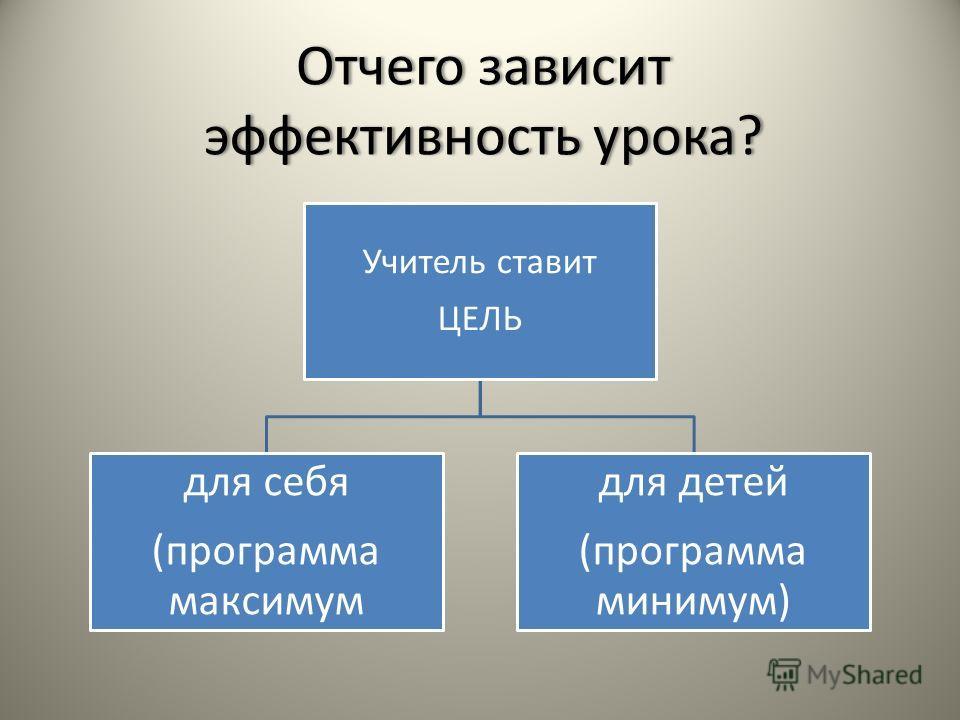 Отчего зависит эффективность урока? Учитель ставит ЦЕЛЬ для себя (программа максимум для детей (программа минимум)