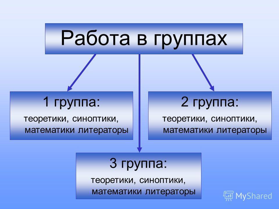 Работа в группах 1 группа: теоретики, синоптики, математики литераторы 3 группа: теоретики, синоптики, математики литераторы 2 группа: теоретики, синоптики, математики литераторы