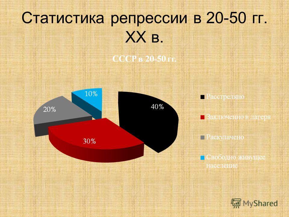 Статистика репрессии в 20-50 гг. XX в.