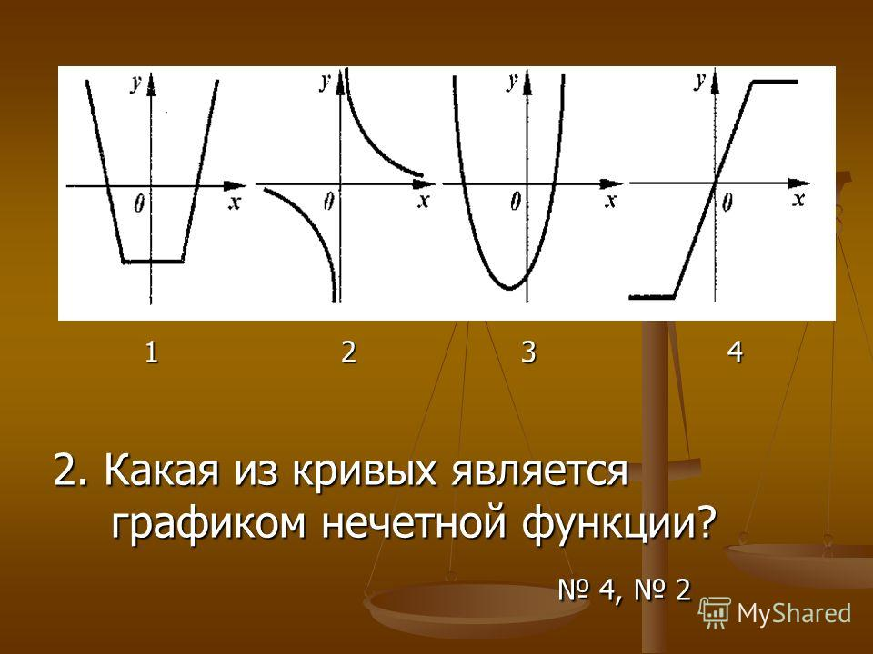 1 2 3 4 1 2 3 4 2. Какая из кривых является графиком нечетной функции? 4, 2 4, 2
