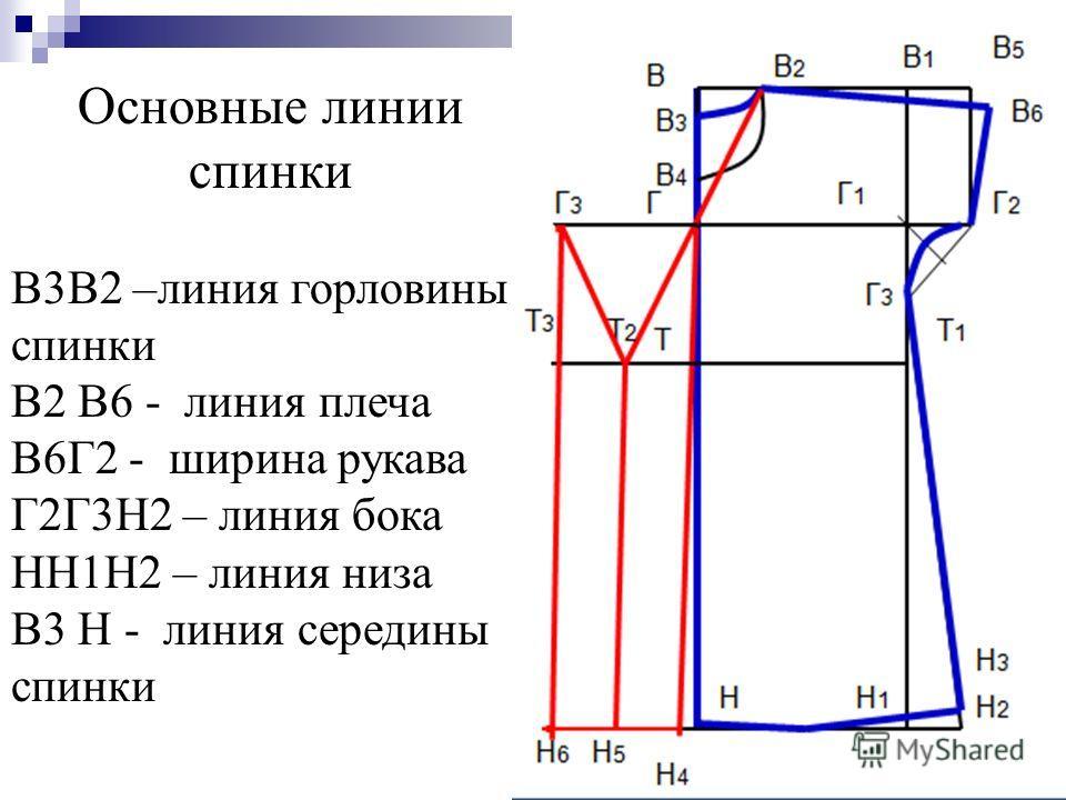 Основные линии спинки В3В2 –линия горловины спинки В2 В6 - линия плеча В6Г2 - ширина рукава Г2Г3Н2 – линия бока НН1Н2 – линия низа В3 Н - линия середины спинки