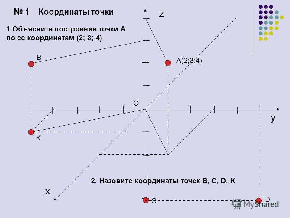 1 Координаты точки A(2;3;4) z x y O | | | ||| | | | | | | | | | | | | | 1. Объясните построение точки А по ее координатам (2; 3; 4) 2. Назовите координаты точек B, C, D, K B C D K
