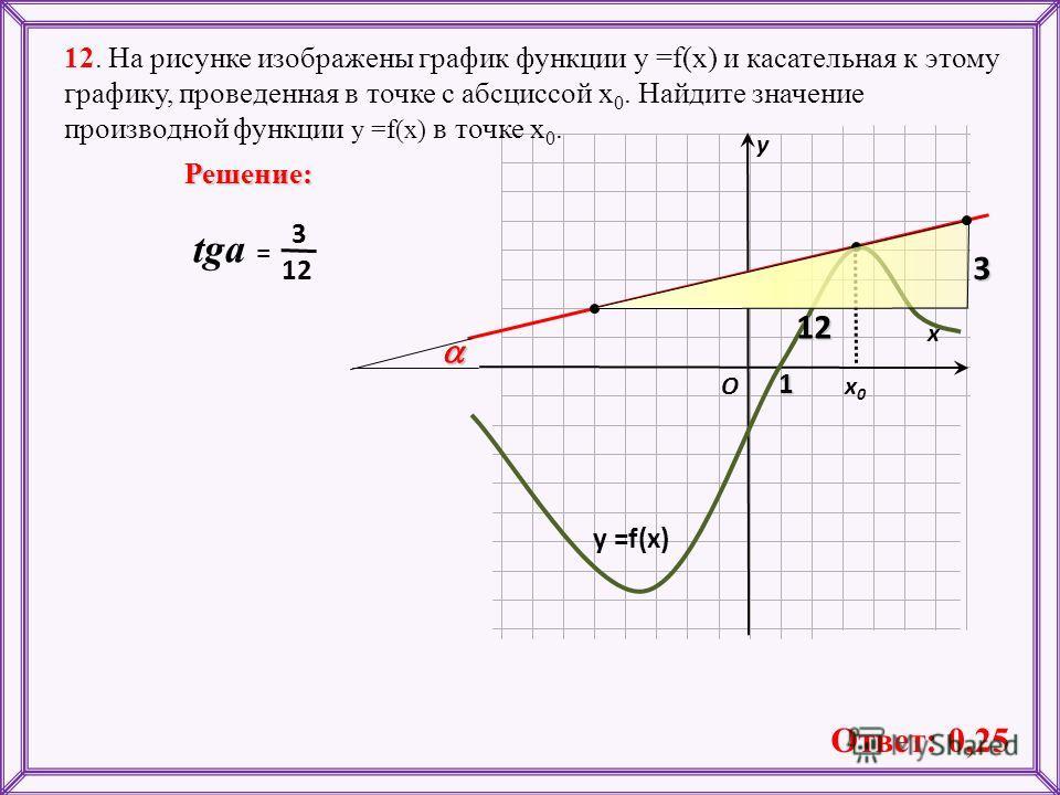 На рисунке изображены график функции точке принимает наименьшее значение