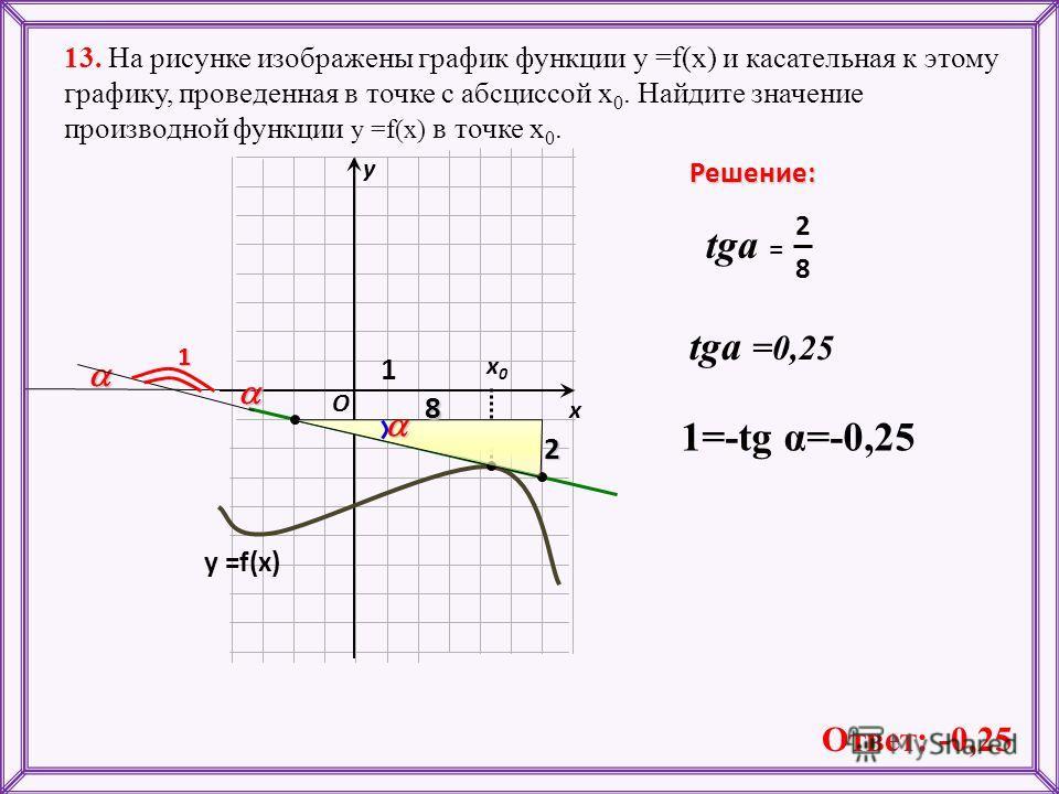 13. На рисунке изображены график функции у =f(x) и касательная к этому графику, проведенная в точке с абсциссой х 0. Найдите значение производной функции у =f(x) в точке х 0. х х 0 х 0 у Решение: O у =f(x) 1 8 2 tga = 1 28 Ответ: -0,25 tga =0,25 1=-t