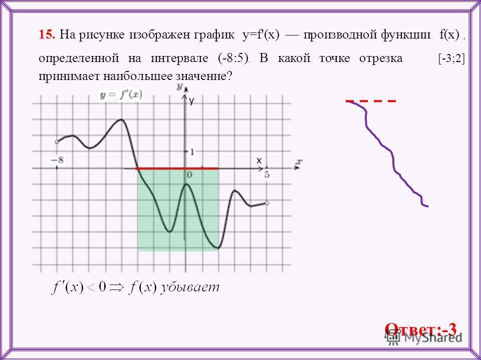 15. На рисунке изображен график y=f'(x) производной функции f(x), определенной на интервале (-8:5). В какой точке отрезка [-3;2] принимает наибольшее значение? х у Ответ:-3