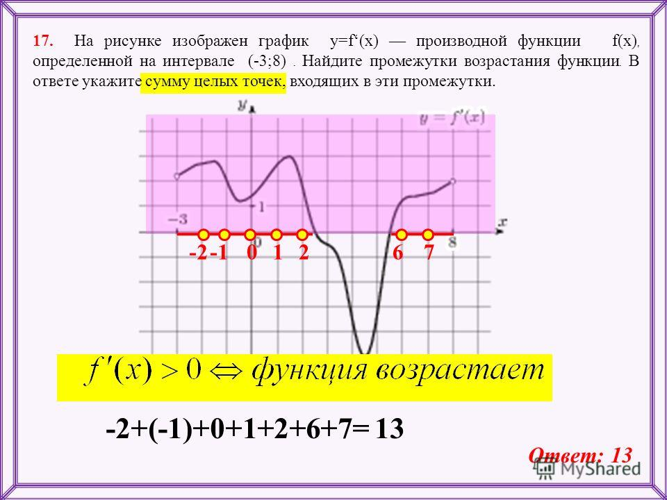 17. На рисунке изображен график y=f(x) производной функции f(x), определенной на интервале (-3;8). Найдите промежутки возрастания функции. В ответе укажите сумму целых точек, входящих в эти промежутки. -201267 -2+(-1)+0+1+2+6+7= 13 Ответ: 13