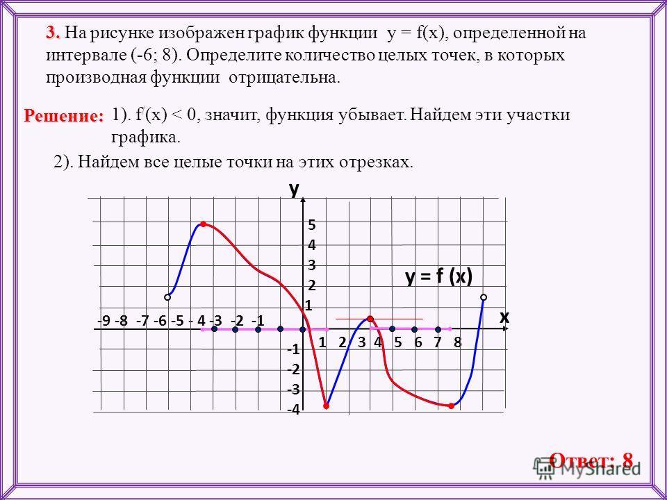 -9 -8 -7 -6 -5 - 4 -3 -2 -1 1 2 3 4 5 6 7 8 3. 3. На рисунке изображен график функции у = f(x), определенной на интервале (-6; 8). Определите количество целых точек, в которых производная функции отрицательна. y = f (x) y x 5 4 3 2 1 -2 -3 -4 1). f /