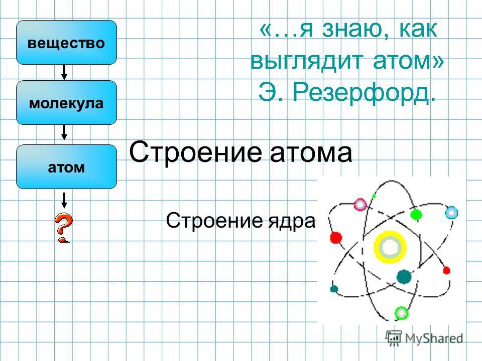 Строение атома Строение ядра «…я знаю, как выглядит атом» Э. Резерфорд. вещество молекула атом