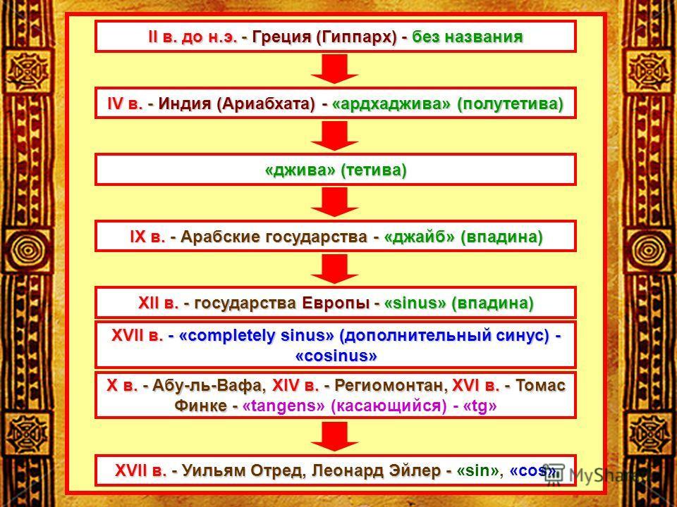 II в. до н.э. - Греция (Гиппарх) - без названия IV в. - Индия (Ариабхата) - «ардхаджива» (полу тетива) «джива» (тетива) IX в. - Арабские государства - «джайв» (впадина) XII в.- государства Европы- «sinus» (впадина) XII в. - государства Европы - «sinu
