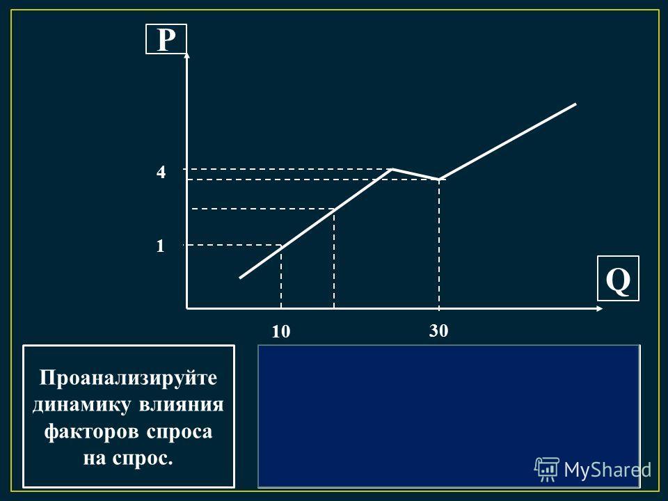 Р Q Проанализируйте динамику влияния факторов спроса на спрос. 1 4 10 30 При изменении факторов спроса и постоянной цене товара, произойдет изменение спроса. Потребители будут готовы покупать больше, чем раньше или будут готовы заплатить большую цену