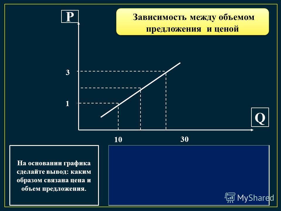 Р Q На основании графика сделайте вывод: каким образом связана цена и объем предложения. 1 3 10 30 Объем предложения товара увеличивается, если цена на товар возрастает и наоборот Зависимость между объемом предложения и ценой