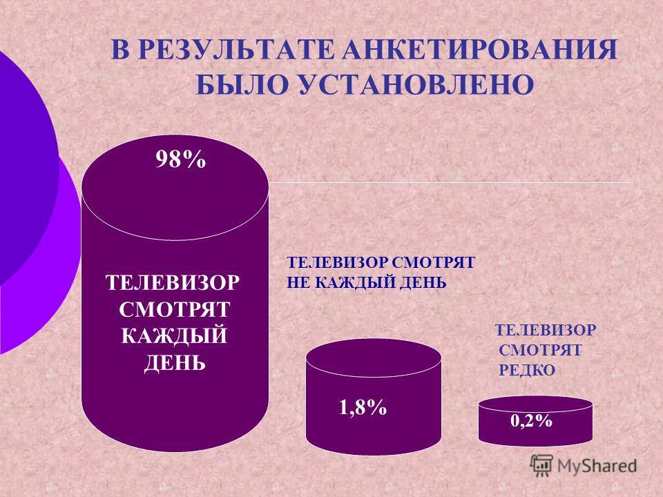 В РЕЗУЛЬТАТЕ АНКЕТИРОВАНИЯ БЫЛО УСТАНОВЛЕНО ТЕЛЕВИЗОР СМОТРЯТ КАЖДЫЙ ДЕНЬ 98% 1,8% 0,2% ТЕЛЕВИЗОР СМОТРЯТ НЕ КАЖДЫЙ ДЕНЬ ТЕЛЕВИЗОР СМОТРЯТ РЕДКО