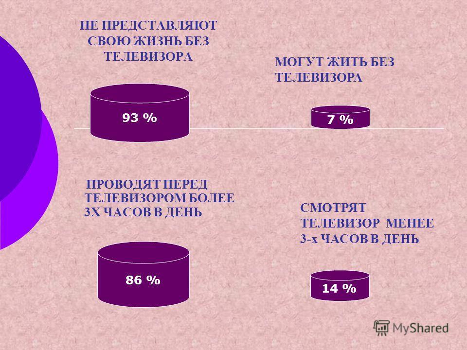 НЕ ПРЕДСТАВЛЯЮТ СВОЮ ЖИЗНЬ БЕЗ ТЕЛЕВИЗОРА ПРОВОДЯТ ПЕРЕД ТЕЛЕВИЗОРОМ БОЛЕЕ 3Х ЧАСОВ В ДЕНЬ 93 % 7 % 86 % 14 % МОГУТ ЖИТЬ БЕЗ ТЕЛЕВИЗОРА СМОТРЯТ ТЕЛЕВИЗОР МЕНЕЕ 3-х ЧАСОВ В ДЕНЬ