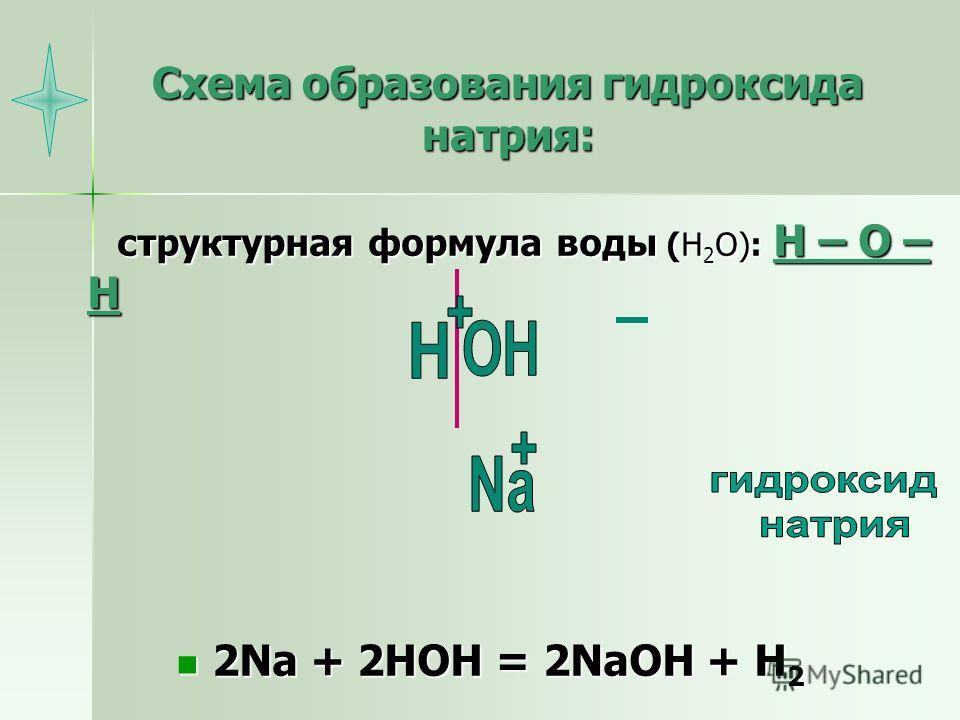 Схема образования гидроксида натрия: структурная формула воды (Н 2 О): Н – О – Н структурная формула воды (Н 2 О): Н – О – Н 2Na + 2HOH = 2NaOH + H 2 2Na + 2HOH = 2NaOH + H 2