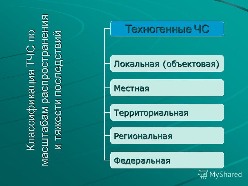 Техногенные ЧС Локальная (объектовая) Местная Территориальная Региональная Федеральная Классификация ТЧС по масштабам распространения и тяжести последствий