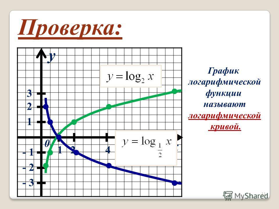 x y 0 1 2 3 124 8- 1 - 2 - 3 Проверка: График логарифмической функции называют логарифмической кривой. 11