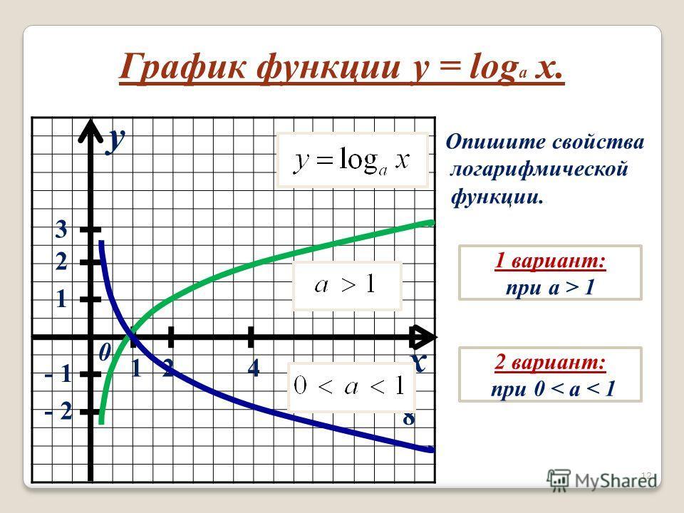 x y 0 1 2 3 124 8 - 1 - 2 График функции y = log a x. Опишите свойства логарифмической функции. 1 вариант: при a > 1 2 вариант: при 0 < a < 1 12