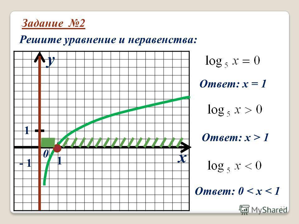 Задание 2 Решите уравнение и неравенства: x y 0 1 1 - 1 Ответ: х = 1 Ответ: х > 1 Ответ: 0 < х < 1 17