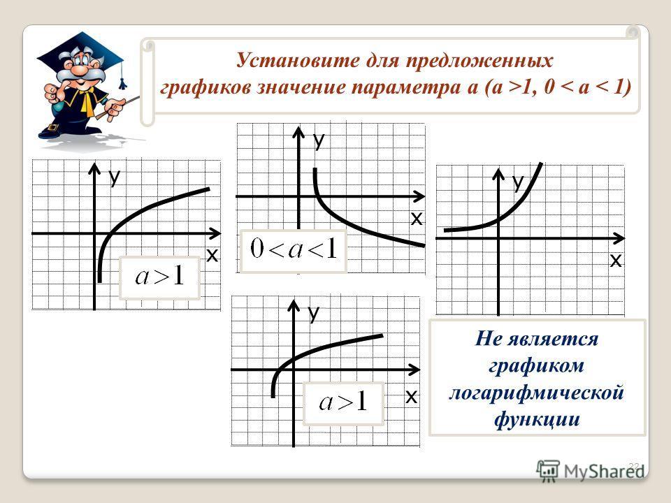 Установите для предложенных графиков значение параметра a (a >1, 0 < a < 1) х у х у х у х у Не является графиком логарифмической функции 22