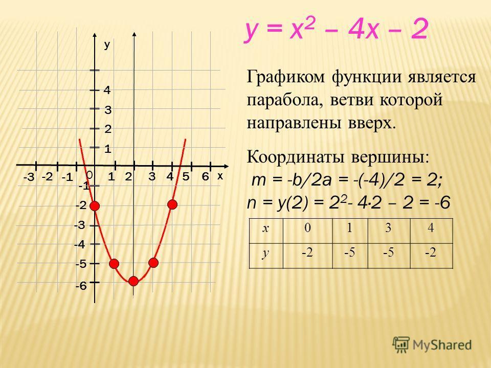 x y 0 1 2 3 -2 -3 1 4 -2 4 56 -3 -4 -5 -6 4 56 2 3 y = x 2 – 4x – 2 Графиком функции является парабола, ветви которой направлены вверх. Координаты вершины: m = -b/2a = -(-4)/2 = 2; n = y(2) = 2 2 - 42 – 2 = -6 х 0134 у-2-5 -2