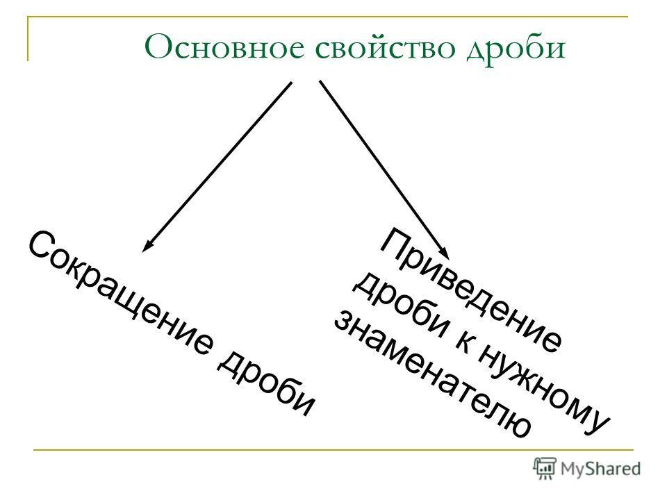 Основное свойство дроби Сокращение дроби Приведение дроби к нужному знаменателю