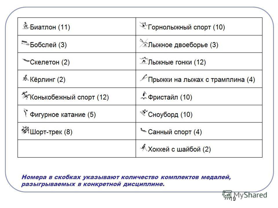 19 Номера в скобках указывают количество комплектов медалей, разыгрываемых в конкретной дисциплине.