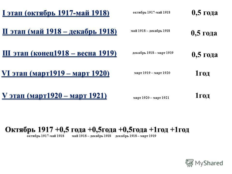 I этап (октябрь 1917-май 1918) II этап (май 1918 – декабрь 1918) III этап (конец 1918 – весна 1919) VI этап (март 1919 – март 1920) V этап (март 1920 – март 1921) Октябрь 1917 +0,5 года +0,5 года +0,5 года +1 год +1 год октябрь 1917-май 1918 май 1918