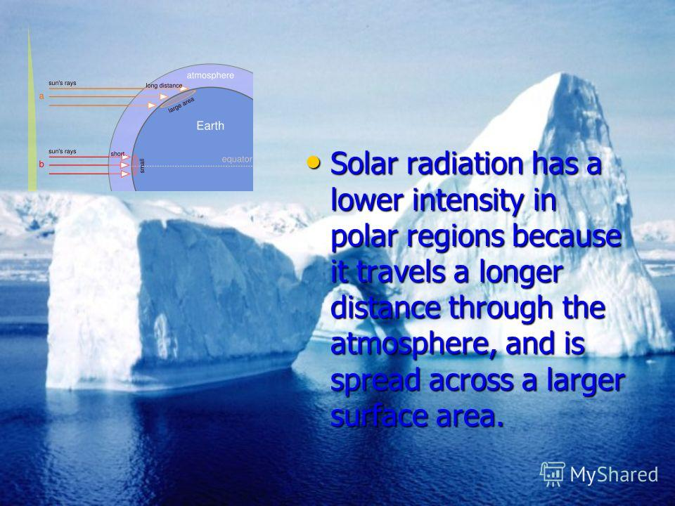 Solar radiation has a lower intensity in polar regions because it travels a longer distance through the atmosphere, and is spread across a larger surface area. Solar radiation has a lower intensity in polar regions because it travels a longer distanc
