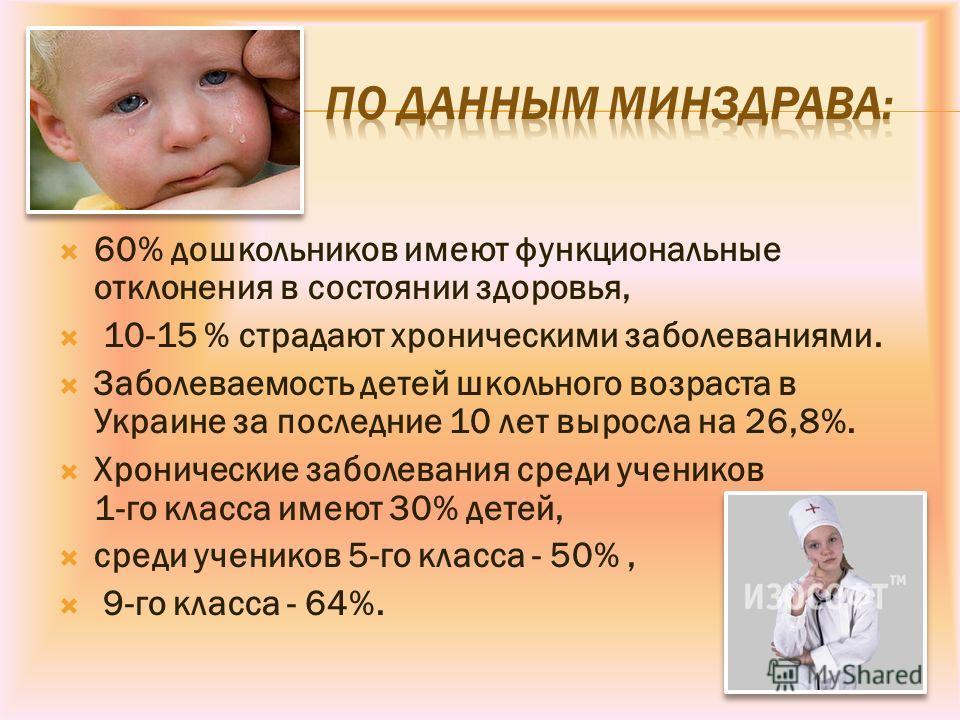 60% дошкольников имеют функциональные отклонения в состоянии здоровья, 10-15 % страдают хроническими заболеваниями. Заболеваемость детей школьного возраста в Украине за последние 10 лет выросла на 26,8%. Хронические заболевания среди учеников 1-го кл