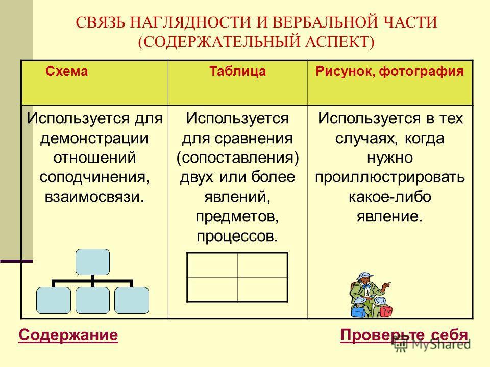 СВЯЗЬ НАГЛЯДНОСТИ И ВЕРБАЛЬНОЙ ЧАСТИ (СОДЕРЖАТЕЛЬНЫЙ АСПЕКТ) СхемаТаблицаРисунок, фотография Используется для демонстрации отношений соподчинения, взаимосвязи. Используется для сравнения (сопоставления) двух или более явлений, предметов, процессов. И