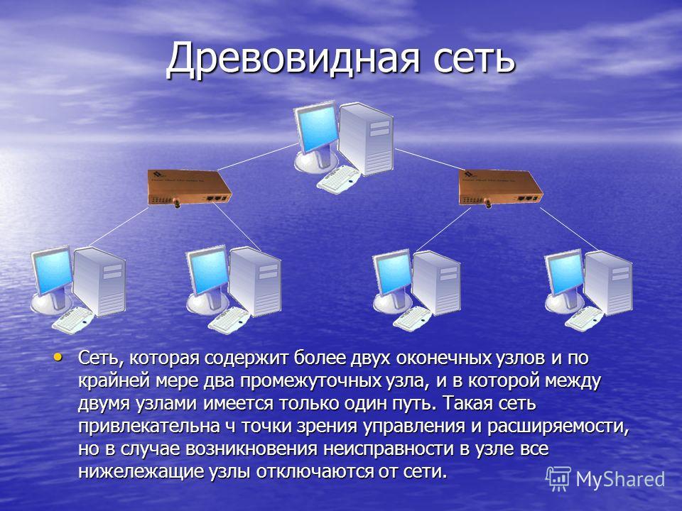 Древовидная сеть Сеть, которая содержит более двух оконечных узлов и по крайней мере два промежуточных узла, и в которой между двумя узлами имеется только один путь. Такая сеть привлекательна ч точки зрения управления и расширяемости, но в случае воз