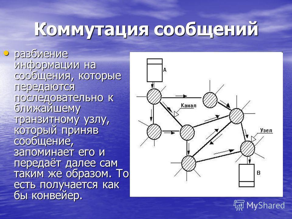 Коммутация сообщений разбиение информации на сообщения, которые передаются последовательно к ближайшему транзитному узлу, который приняв сообщение, запоминает его и передаёт далее сам таким же образом. То есть получается как бы конвейер. разбиение ин