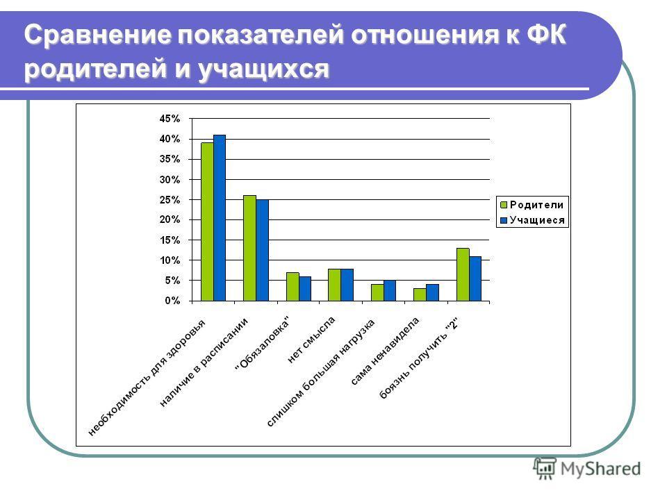 Сравнение показателей отношения к ФК родителей и учащихся