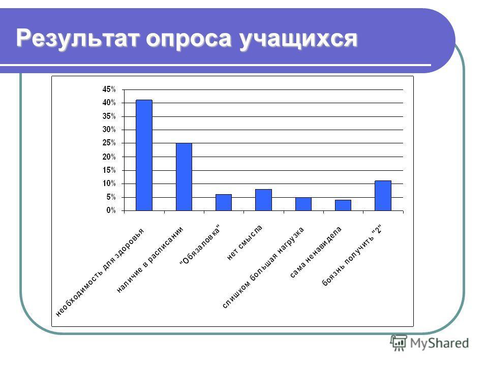 Результат опроса учащихся