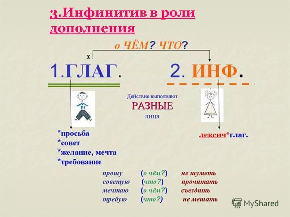 3. Инфинитив в роли дополнения
