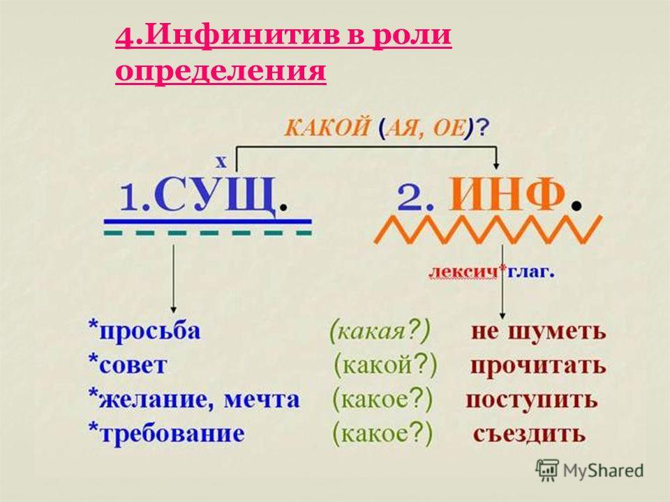 4. Инфинитив в роли определения
