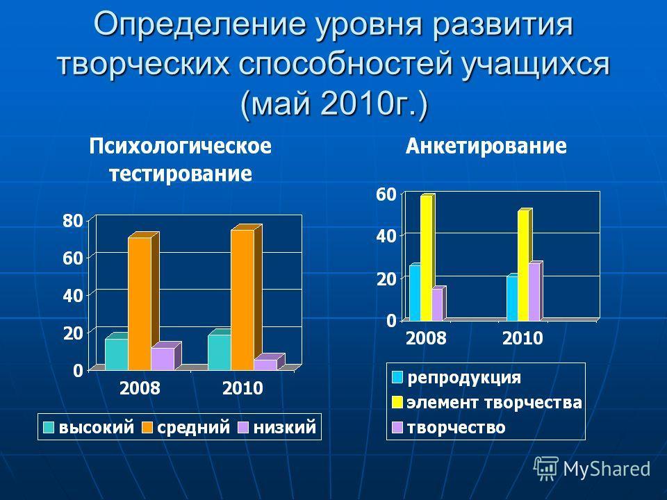 Определение уровня развития творческих способностей учащихся (май 2010 г.)