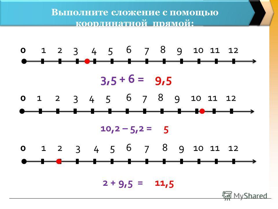 Выполните сложение с помощью координатной прямой: 0 1 2 3 4 5 6 7 8 9 10 11 12 3,5 + 6 =9,5 0 1 2 3 4 5 6 7 8 9 10 11 12 10,2 – 5,2 =5 2 + 9,5 =11,5