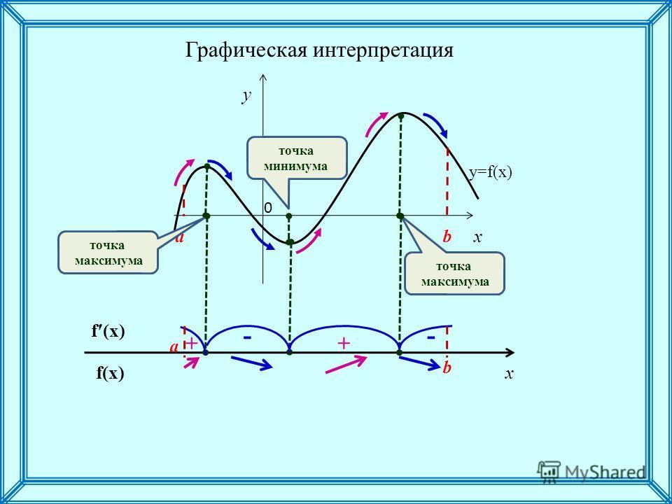 x y a b y=f(x) точка максимума точка максимума точка минимума f(x) a b ++ -- Графическая интерпретация 0 x