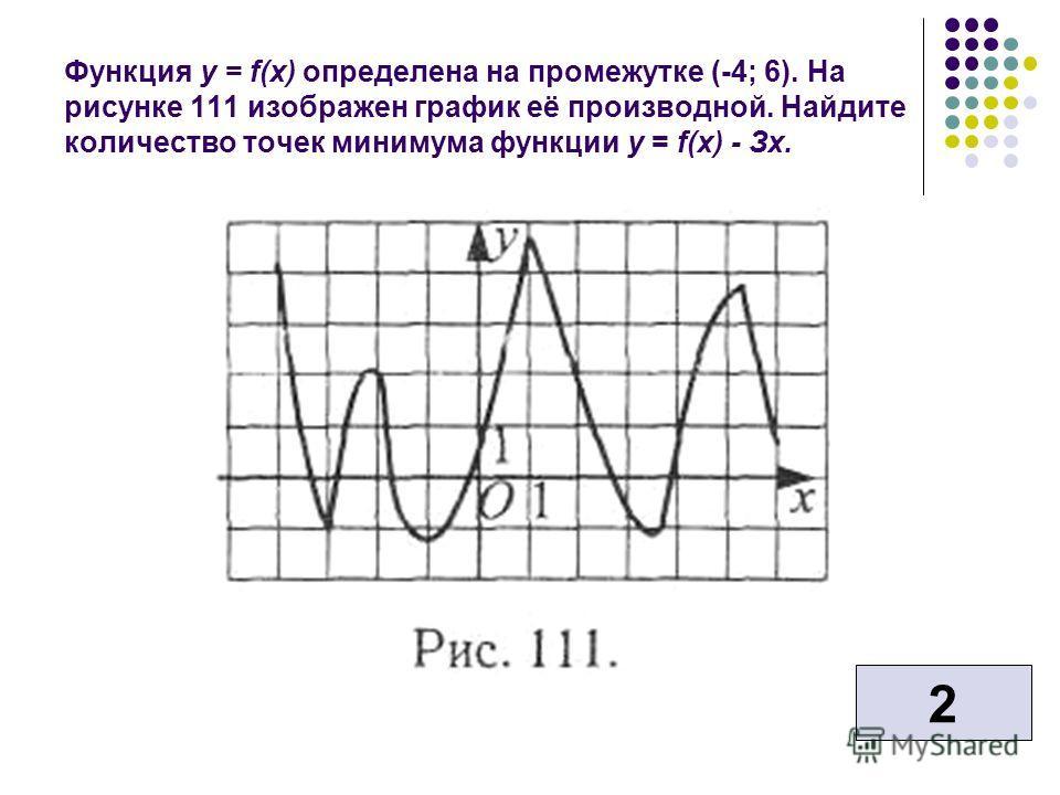 Функция у = f(x) определена на промежутке (-4; 6). На рисунке 111 изображен график её производной. Найдите количество точек минимума функции у = f(x) - Зх. 2