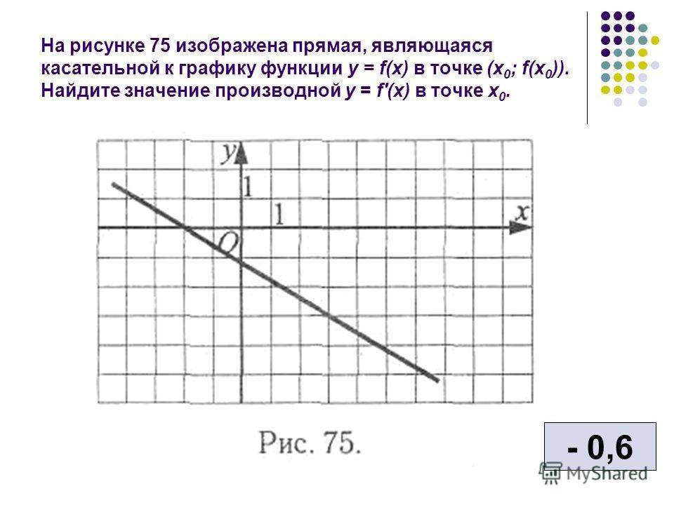 На рисунке 75 изображена прямая, являющаяся касательной к графику функции у = f(x) в точке (x 0 ; f(x 0 )). Найдите значение производной у = f'(x) в точке х 0. - 0,6